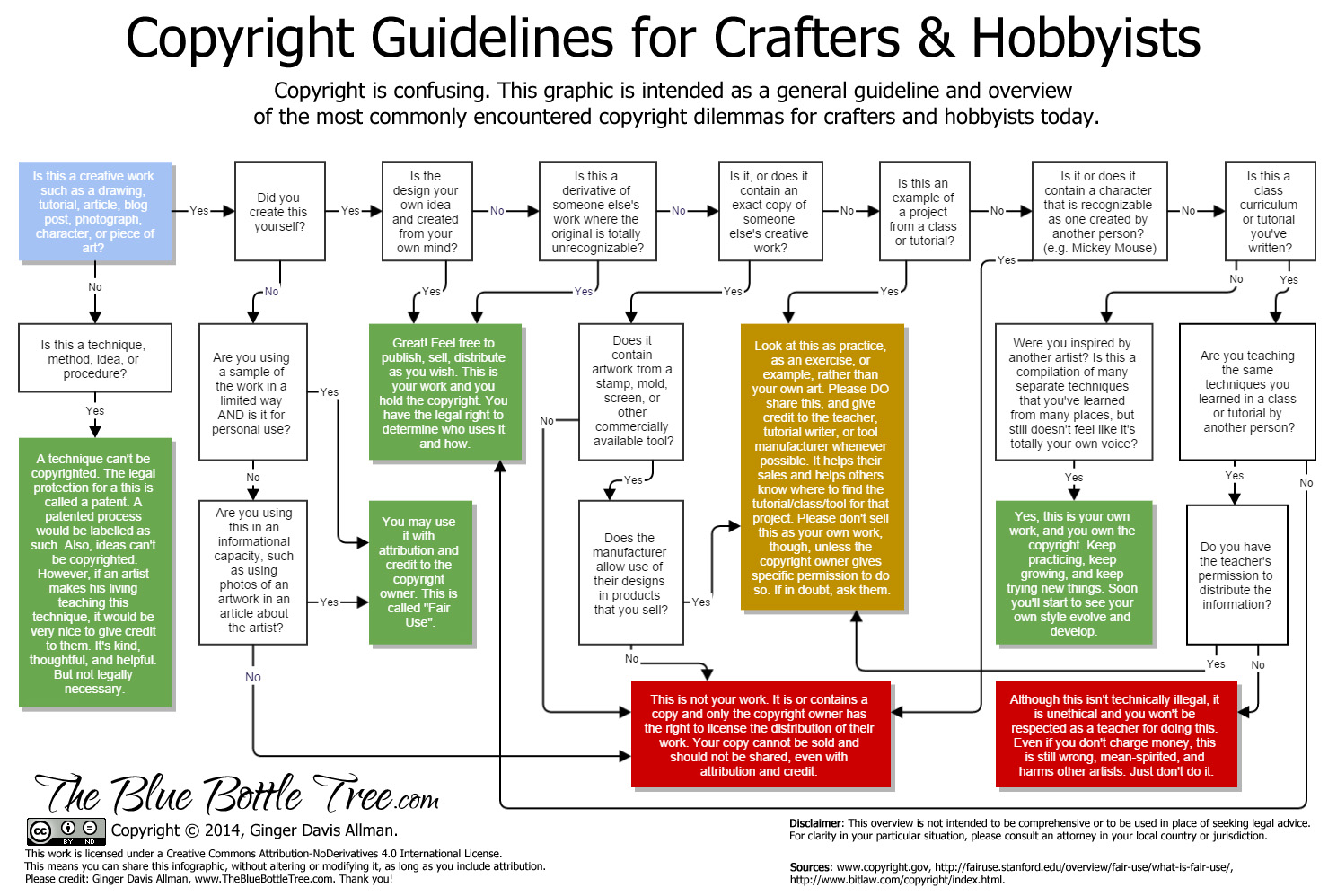 The Blue Bottle Tree: Copyright Guidelines for Crafters & Hobbyists